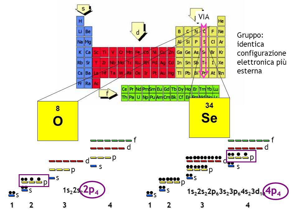 8O8O 34 Se 1234 s s p p d s p d f s 1234 s s p p d s p d f s 2p 4 1s 2 2s 2 2p 4 1s 2 2s 2 2p 6 3s 2 3p 6 4s 2 3d 10 4p 4 VIA Gruppo: identica configu
