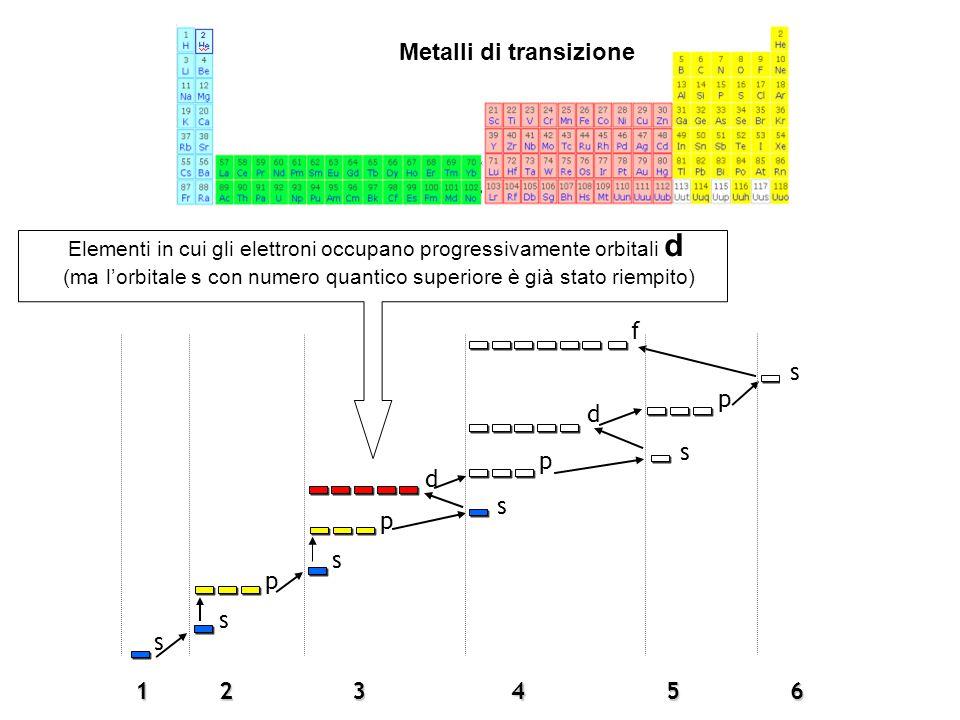 1 s 2 s p3 p s s p 5 s64 s p d f d Metalli di transizione Elementi in cui gli elettroni occupano progressivamente orbitali d (ma l'orbitale s con nume