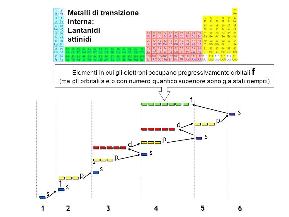 1 s 2 s p3 p s s p 5 s 64 s p d f d Metalli di transizione Interna: Lantanidi attinidi Elementi in cui gli elettroni occupano progressivamente orbital