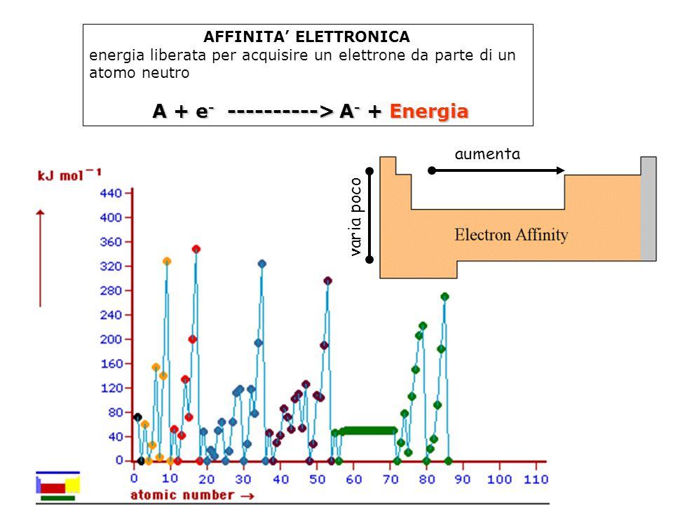 AFFINITA' ELETTRONICA energia liberata per acquisire un elettrone da parte di un atomo neutro A + e - ----------> A - + Energia aumenta varia poco