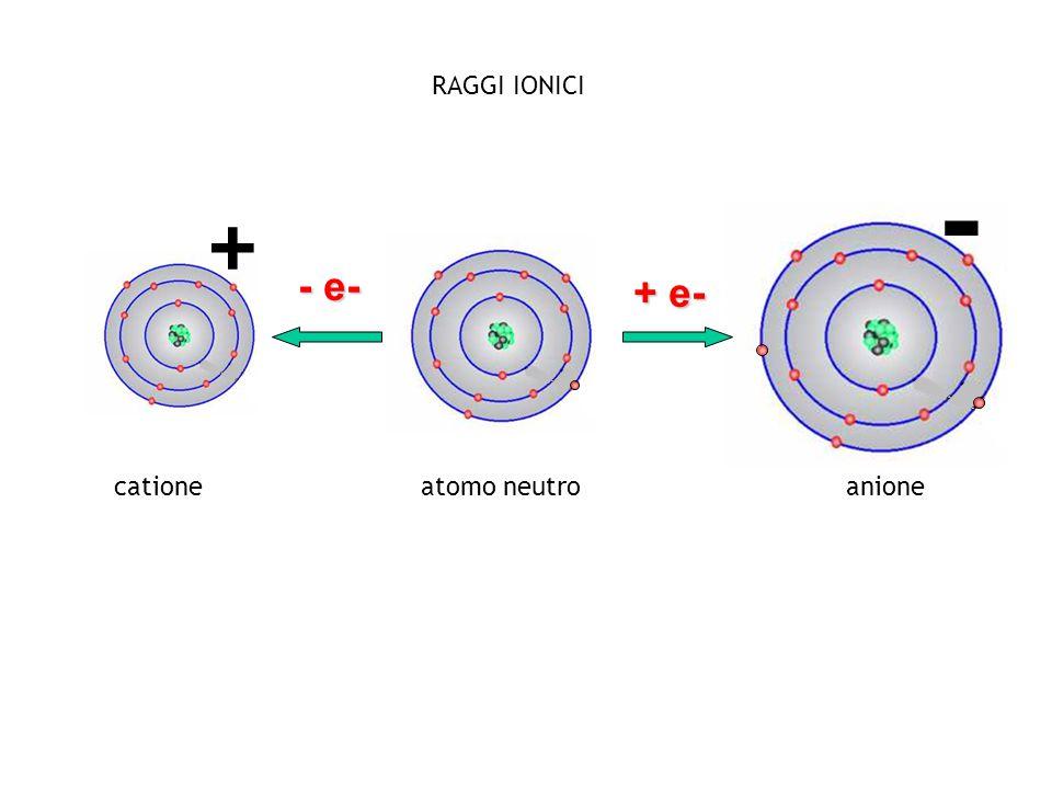 + e- - e- atomo neutrocationeanione + - RAGGI IONICI