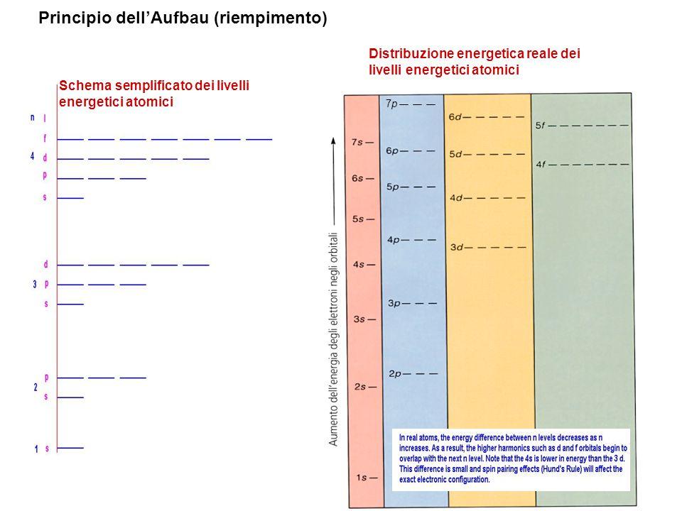 7p7p Principio dell'Aufbau (riempimento) Schema semplificato dei livelli energetici atomici Distribuzione energetica reale dei livelli energetici atom