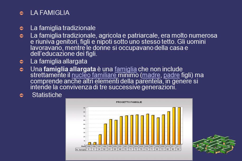 ➲ LA FAMIGLIA ➲ La famiglia tradizionale ➲ La famiglia tradizionale, agricola e patriarcale, era molto numerosa e riuniva genitori, figli e nipoti sot