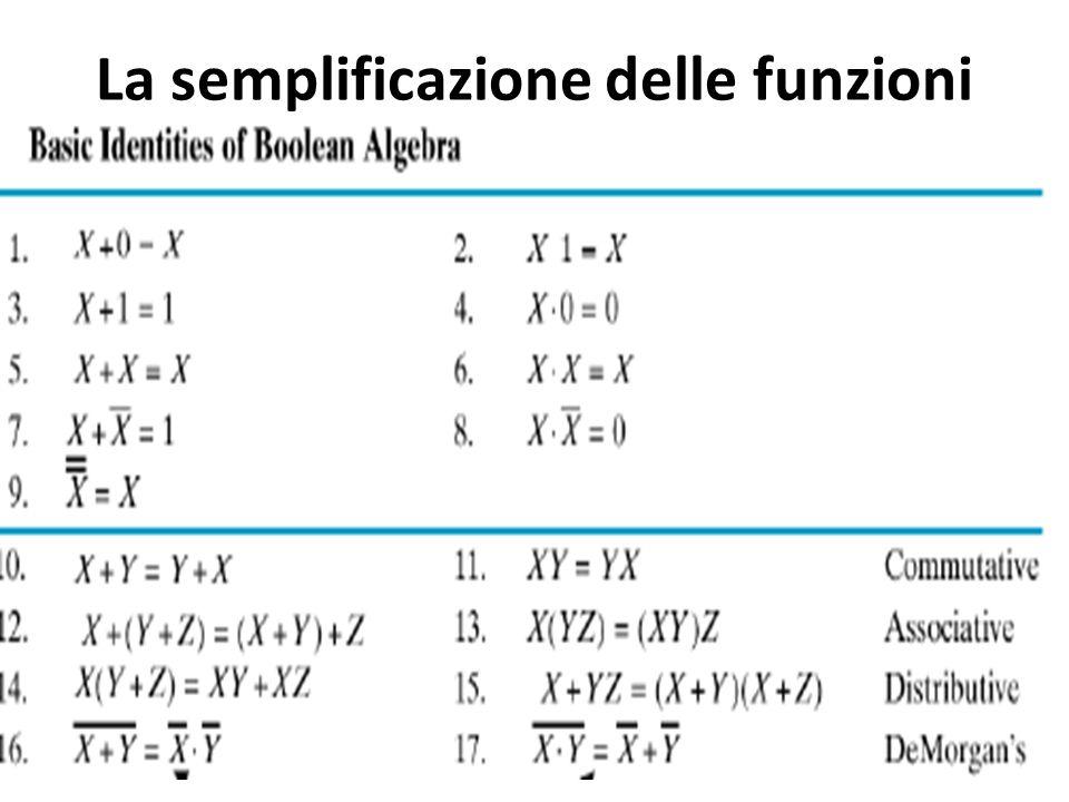 La semplificazione delle funzioni