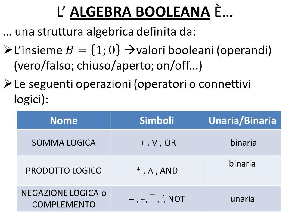 L' ALGEBRA BOOLEANA È… NomeSimboliUnaria/Binaria SOMMA LOGICA +, ∨, OR binaria PRODOTTO LOGICO *, ∧, AND binaria NEGAZIONE LOGICA o COMPLEMENTO ─, ⌐, ‾, ', NOTunaria