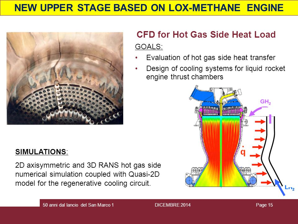 Page 1550 anni dal lancio del San Marco 1 CFD for Hot Gas Side Heat Load SIMULATIONS: 2D axisymmetric and 3D RANS hot gas side numerical simulation‏ coupled with Quasi-2D model for the regenerative cooling circuit.