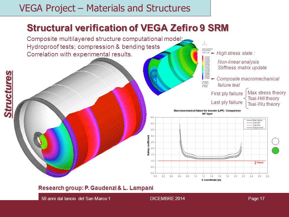 Page 1750 anni dal lancio del San Marco 1 Structural verification of VEGA Zefiro 9 SRM Composite multilayered structure computational model: Hydroproof tests; compression & bending tests Correlation with experimental results.