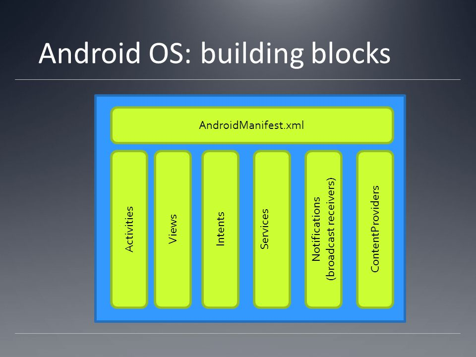 Android OS: building blocks AndroidManifest.xml ActivitiesViewsIntents ServicesNotifications (broadcast receivers) ContentProviders