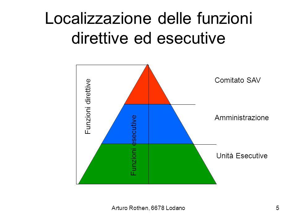 Arturo Rothen, 6678 Lodano5 Localizzazione delle funzioni direttive ed esecutive Funzioni direttive Funzioni esecutive Comitato SAV Amministrazione Unità Esecutive