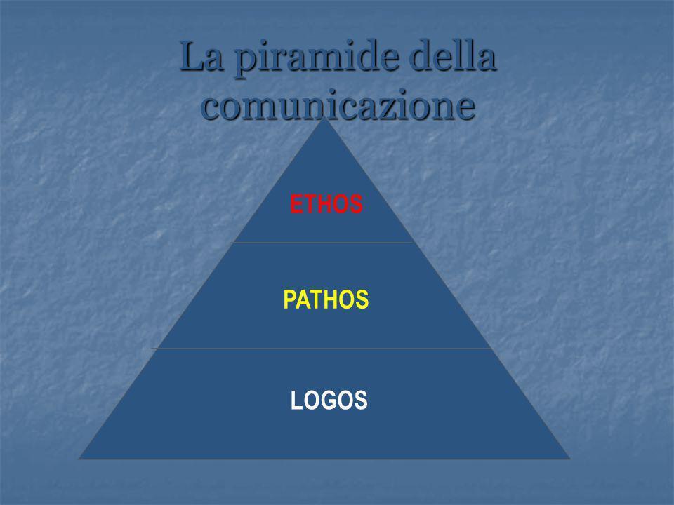La piramide della comunicazione LOGOS PATHOS ETHOS