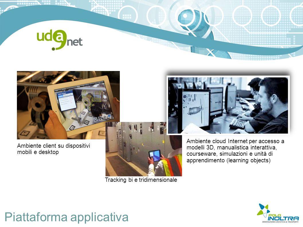 Piattaforma applicativa Ambiente cloud Internet per accesso a modelli 3D, manualistica interattiva, courseware, simulazioni e unità di apprendimento (learning objects) Tracking bi e tridimensionale Ambiente client su dispositivi mobili e desktop