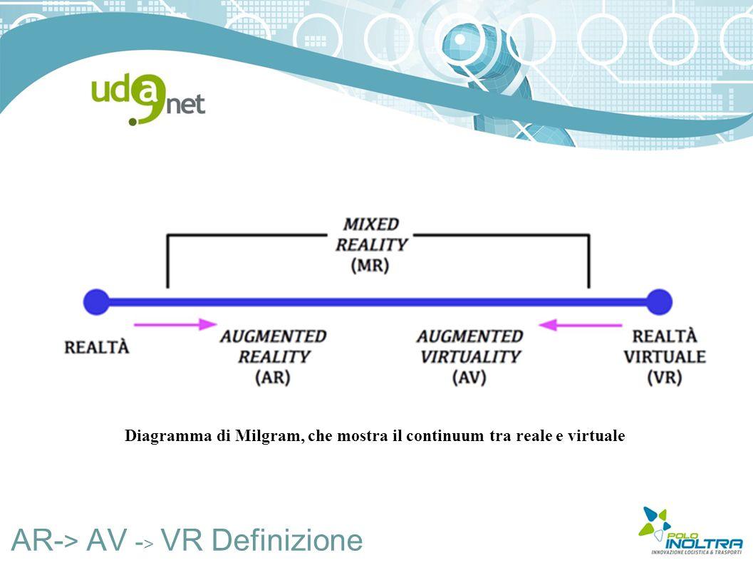 AR- > AV - > VR Definizione Diagramma di Milgram, che mostra il continuum tra reale e virtuale