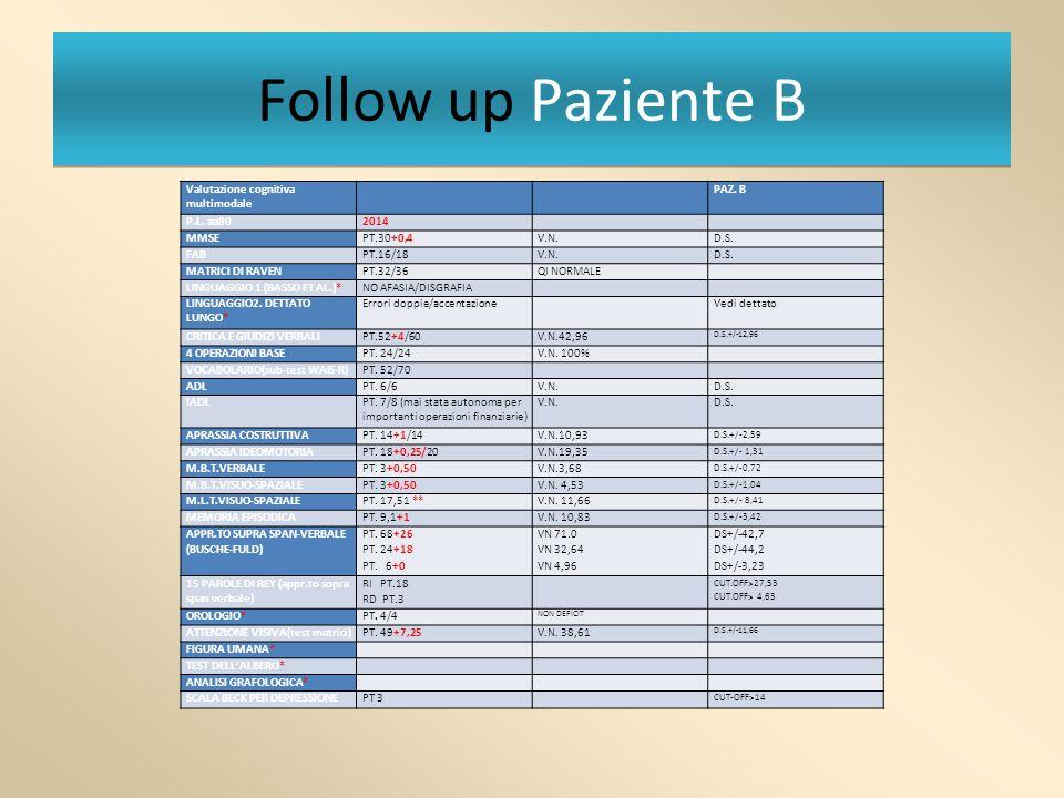Follow up Paziente B Valutazione cognitiva multimodale PAZ. B P.L. aa802014 MMSEPT.30+0,4V.N.D.S. FABPT.16/18V.N.D.S. MATRICI DI RAVENPT.32/36QI NORMA