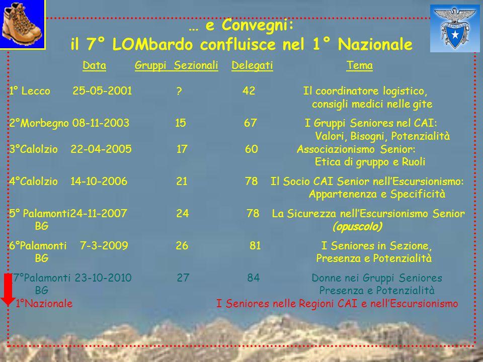… e Convegni: il 7° LOMbardo confluisce nel 1° Nazionale Data Gruppi Sezionali Delegati Tema 1° Lecco 25-05-2001 .