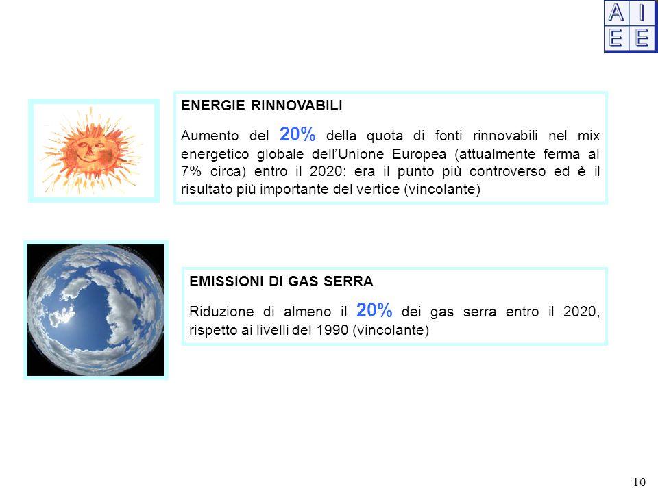 ENERGIE RINNOVABILI Aumento del 20% della quota di fonti rinnovabili nel mix energetico globale dell'Unione Europea (attualmente ferma al 7% circa) entro il 2020: era il punto più controverso ed è il risultato più importante del vertice (vincolante) EMISSIONI DI GAS SERRA Riduzione di almeno il 20% dei gas serra entro il 2020, rispetto ai livelli del 1990 (vincolante) 10
