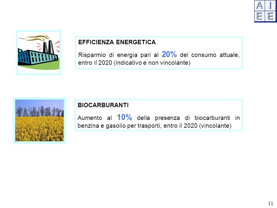 EFFICIENZA ENERGETICA Risparmio di energia pari al 20% del consumo attuale, entro il 2020 (indicativo e non vincolante) BIOCARBURANTI Aumento al 10% della presenza di biocarburanti in benzina e gasolio per trasporti, entro il 2020 (vincolante) 11