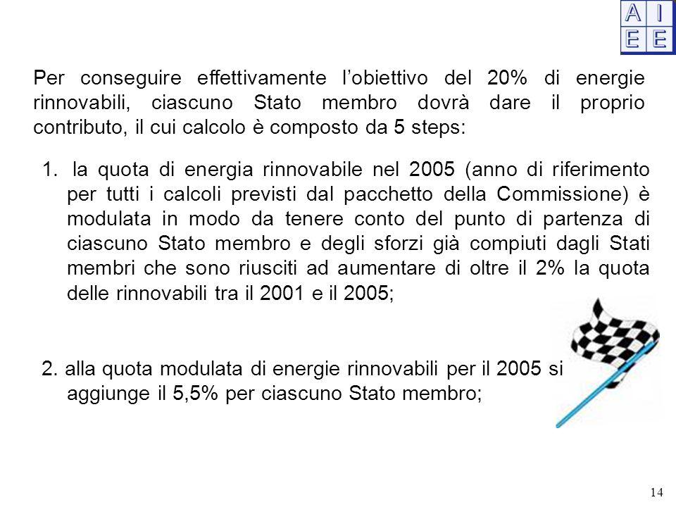 Per conseguire effettivamente l'obiettivo del 20% di energie rinnovabili, ciascuno Stato membro dovrà dare il proprio contributo, il cui calcolo è composto da 5 steps: 1.