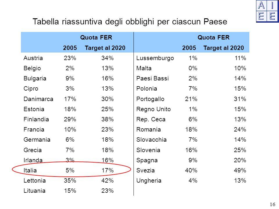 Quota FER 2005Target al 2020 2005Target al 2020 Austria23%34%Lussemburgo1%11% Belgio2%13%Malta0%10% Bulgaria9%16%Paesi Bassi2%14% Cipro3%13%Polonia7%1