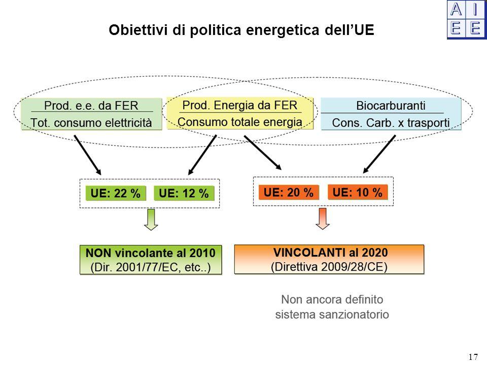 Obiettivi di politica energetica dell'UE 17
