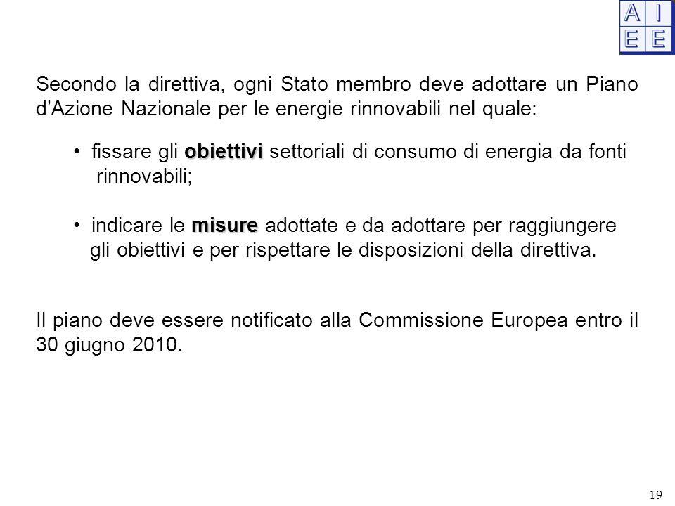 Secondo la direttiva, ogni Stato membro deve adottare un Piano d'Azione Nazionale per le energie rinnovabili nel quale: obiettivi fissare gli obiettiv