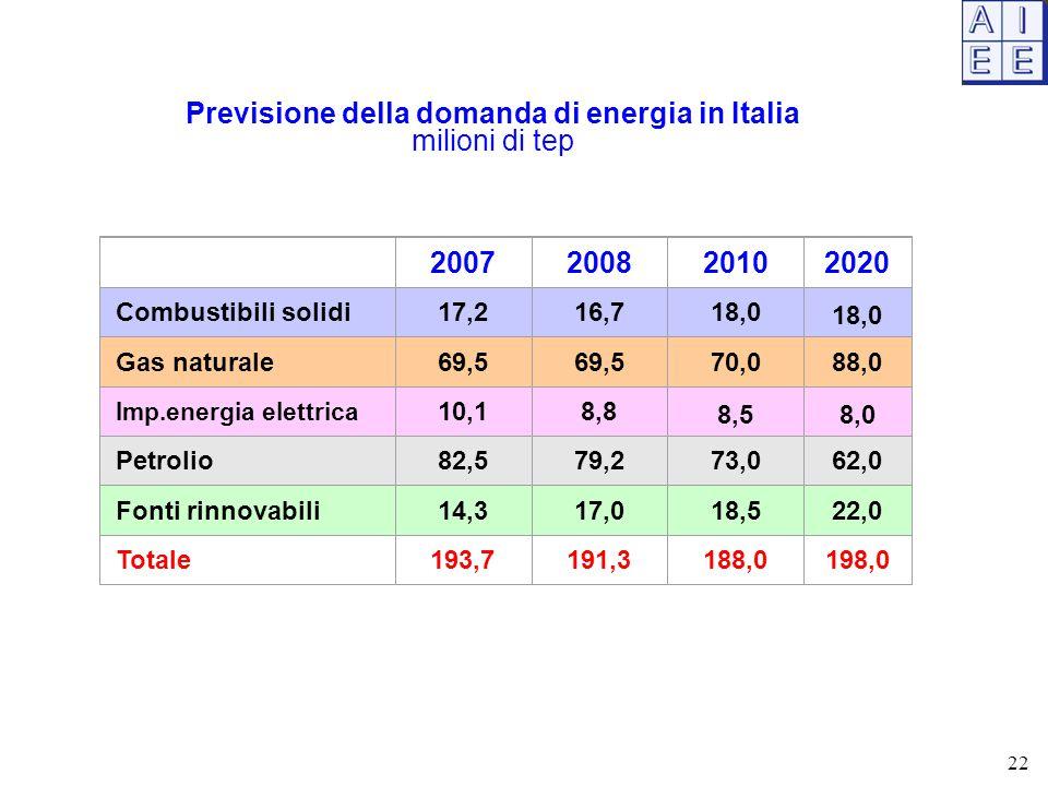 22 2007200820102020 Combustibili solidi17,216,718,0 Gas naturale69,5 70,088,0 Imp.energia elettrica 10,18,8 8,58,0 Petrolio82,579,273,062,0 Fonti rinnovabili14,317,018,522,0 Totale193,7191,3188,0198,0 Previsione della domanda di energia in Italia milioni di tep