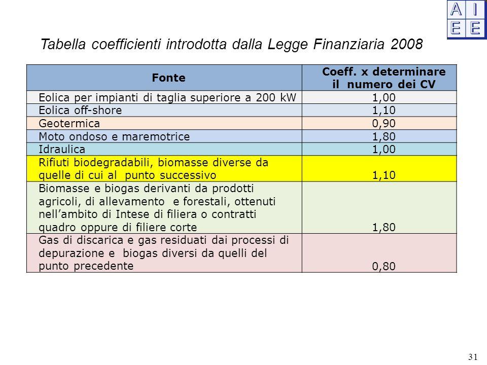 Fonte Coeff. x determinare il numero dei CV Eolica per impianti di taglia superiore a 200 kW1,00 Eolica off-shore1,10 Geotermica0,90 Moto ondoso e mar