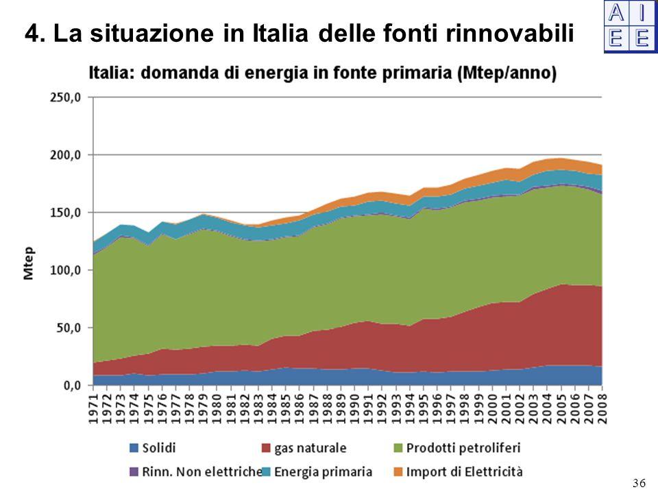 4. La situazione in Italia delle fonti rinnovabili 36