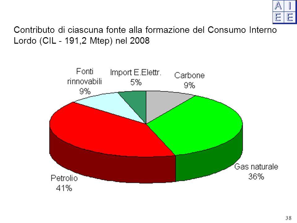 Contributo di ciascuna fonte alla formazione del Consumo Interno Lordo (CIL - 191,2 Mtep) nel 2008 38