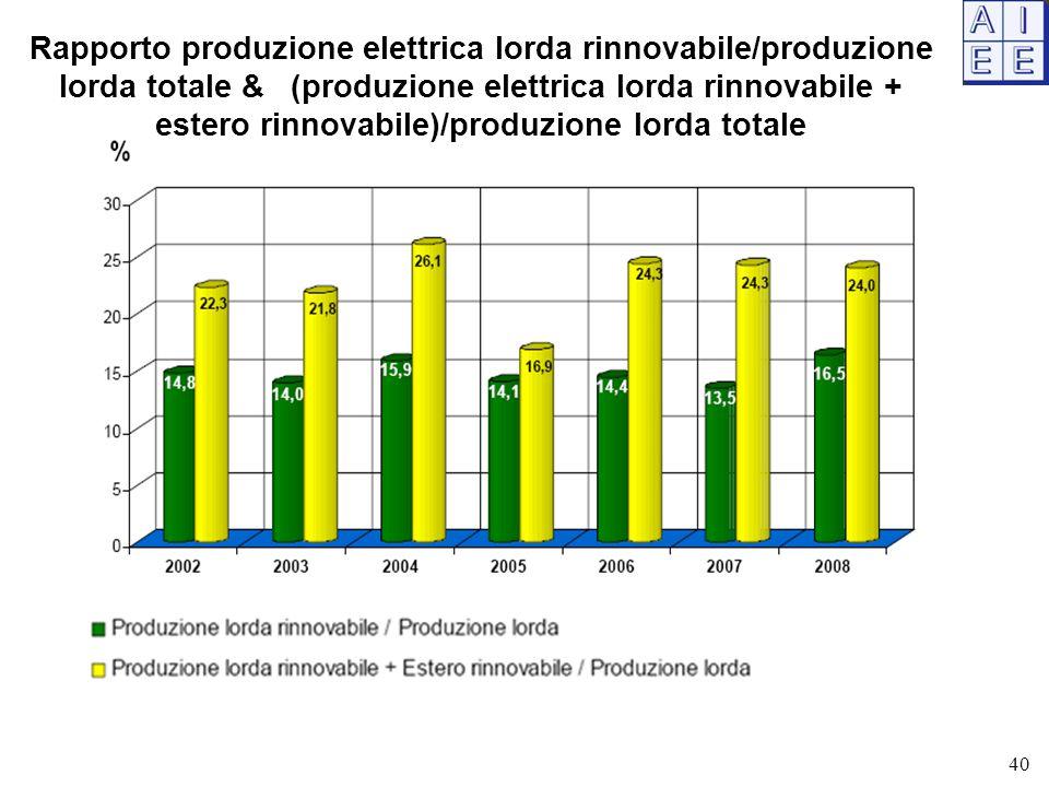 Rapporto produzione elettrica lorda rinnovabile/produzione lorda totale & (produzione elettrica lorda rinnovabile + estero rinnovabile)/produzione lorda totale 40