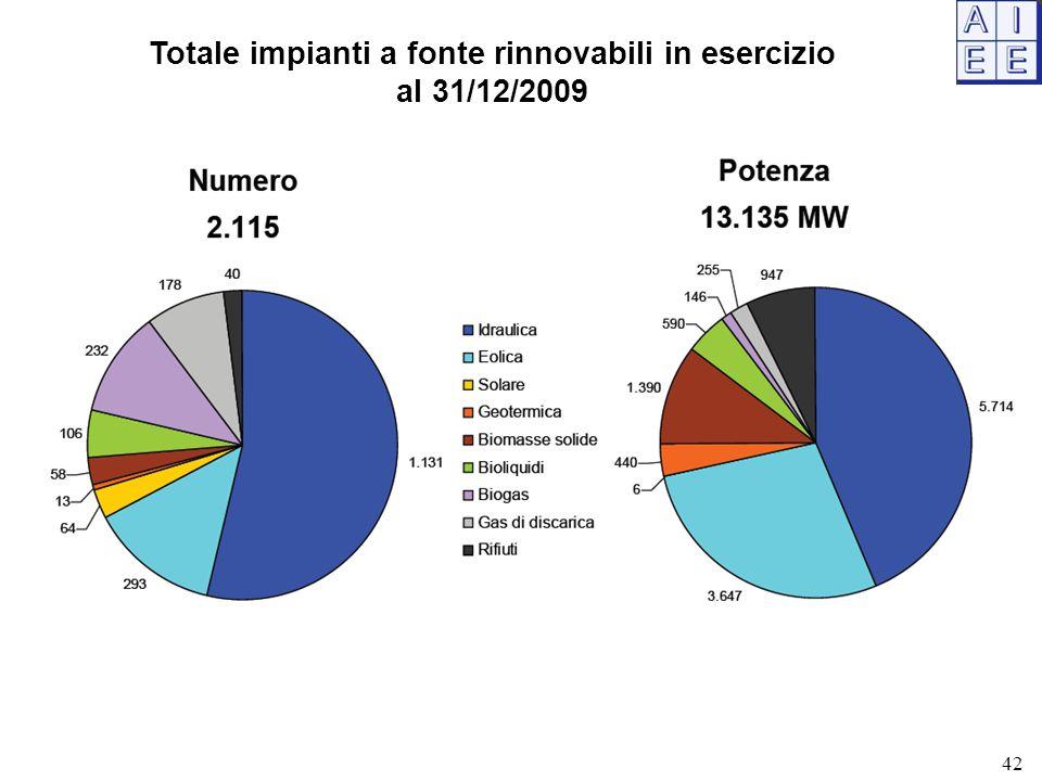 Totale impianti a fonte rinnovabili in esercizio al 31/12/2009 42