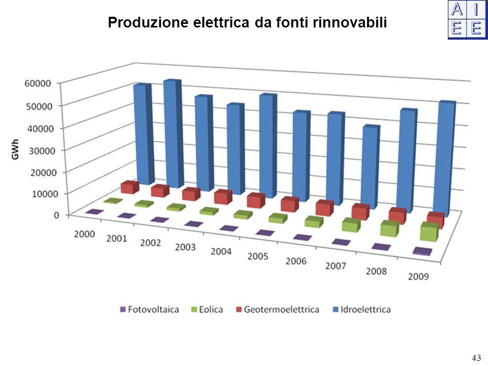Produzione elettrica da fonti rinnovabili 43