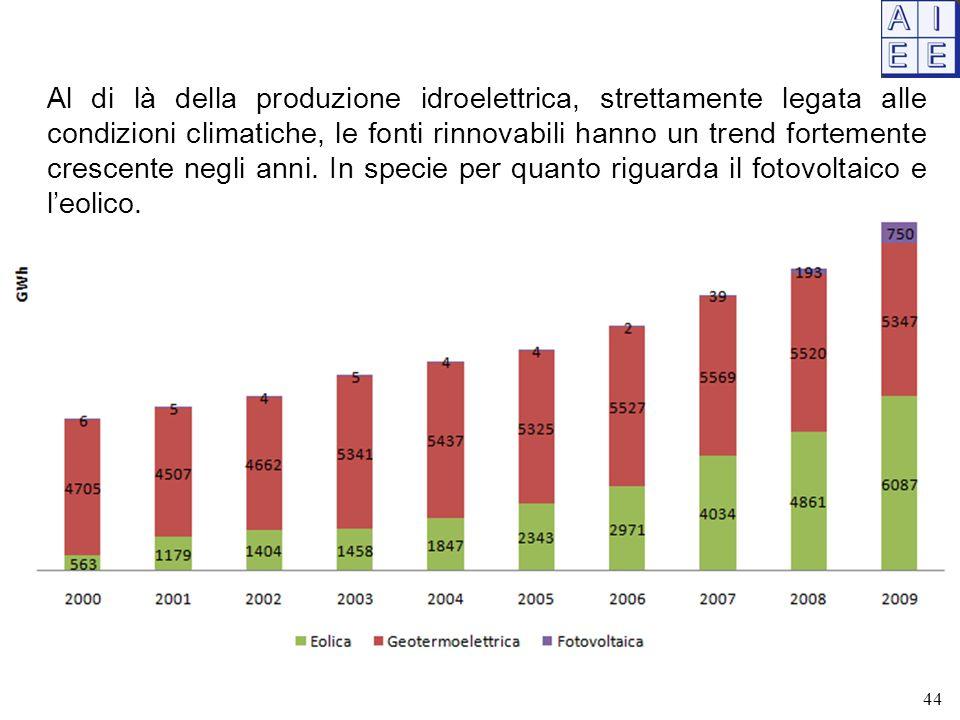 Al di là della produzione idroelettrica, strettamente legata alle condizioni climatiche, le fonti rinnovabili hanno un trend fortemente crescente negli anni.