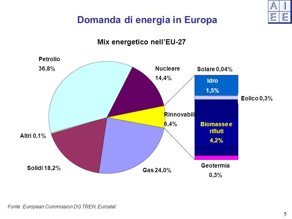 Domanda di energia in Europa Mix energetico nell'EU-27 Fonte: European Commission DG TREN, Eurostat Altri 0,1% Solidi 18,2% Gas 24,0% Rinnovabili 6,4% Nucleare 14,4% Petrolio 36,8% Solare 0,04% Idro 1,5% Eolico 0,3% Biomasse e rifiuti 4,2% Geotermia 0,3% 5