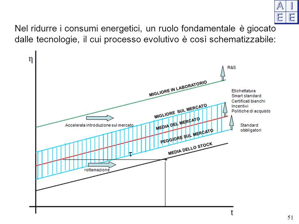 Nel ridurre i consumi energetici, un ruolo fondamentale è giocato dalle tecnologie, il cui processo evolutivo è così schematizzabile: 51