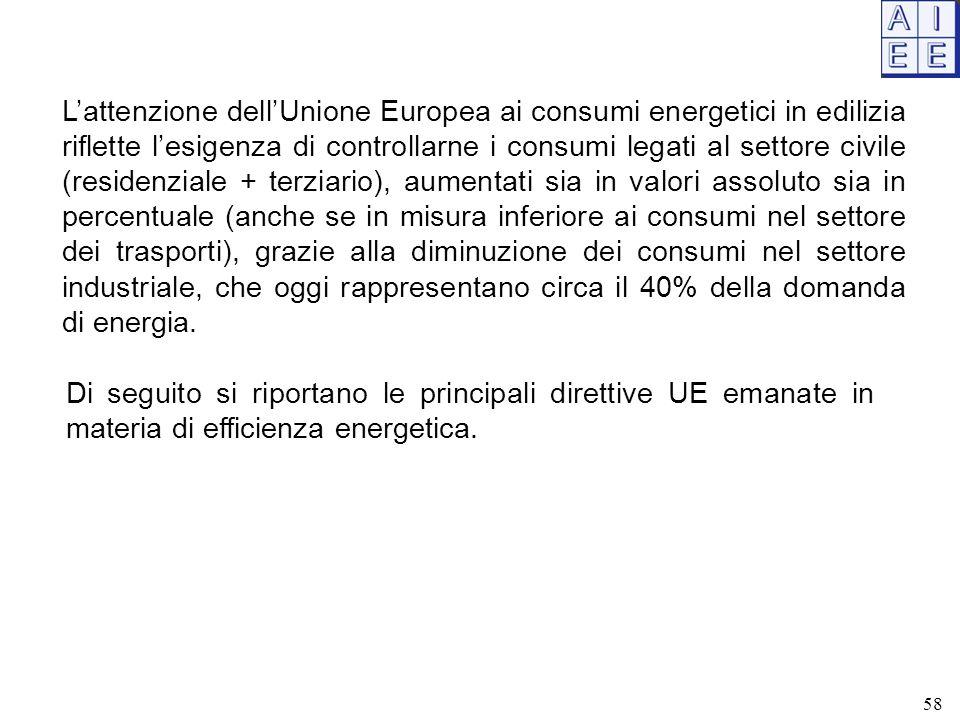 L'attenzione dell'Unione Europea ai consumi energetici in edilizia riflette l'esigenza di controllarne i consumi legati al settore civile (residenzial