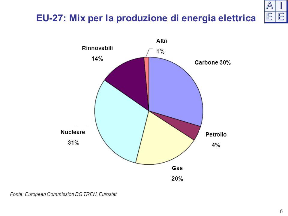EU-27: Mix per la produzione di energia elettrica Fonte: European Commission DG TREN, Eurostat Rinnovabili 14% Altri 1% Carbone 30% Petrolio 4% Gas 20