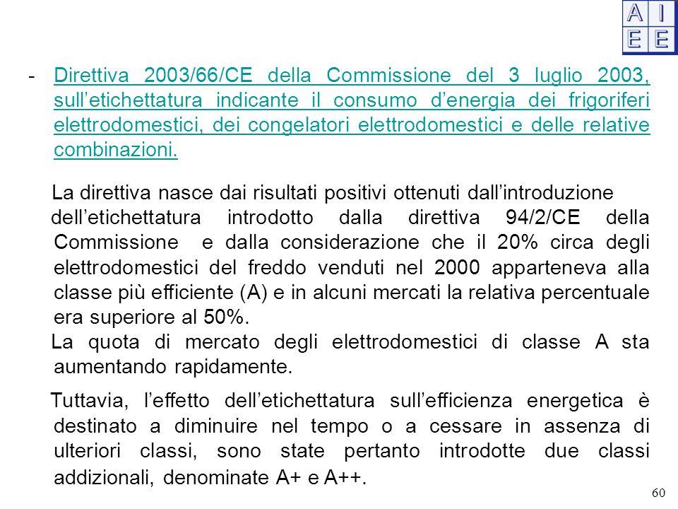 -Direttiva 2003/66/CE della Commissione del 3 luglio 2003, sull'etichettatura indicante il consumo d'energia dei frigoriferi elettrodomestici, dei congelatori elettrodomestici e delle relative combinazioni.Direttiva 2003/66/CE della Commissione del 3 luglio 2003, sull'etichettatura indicante il consumo d'energia dei frigoriferi elettrodomestici, dei congelatori elettrodomestici e delle relative combinazioni.