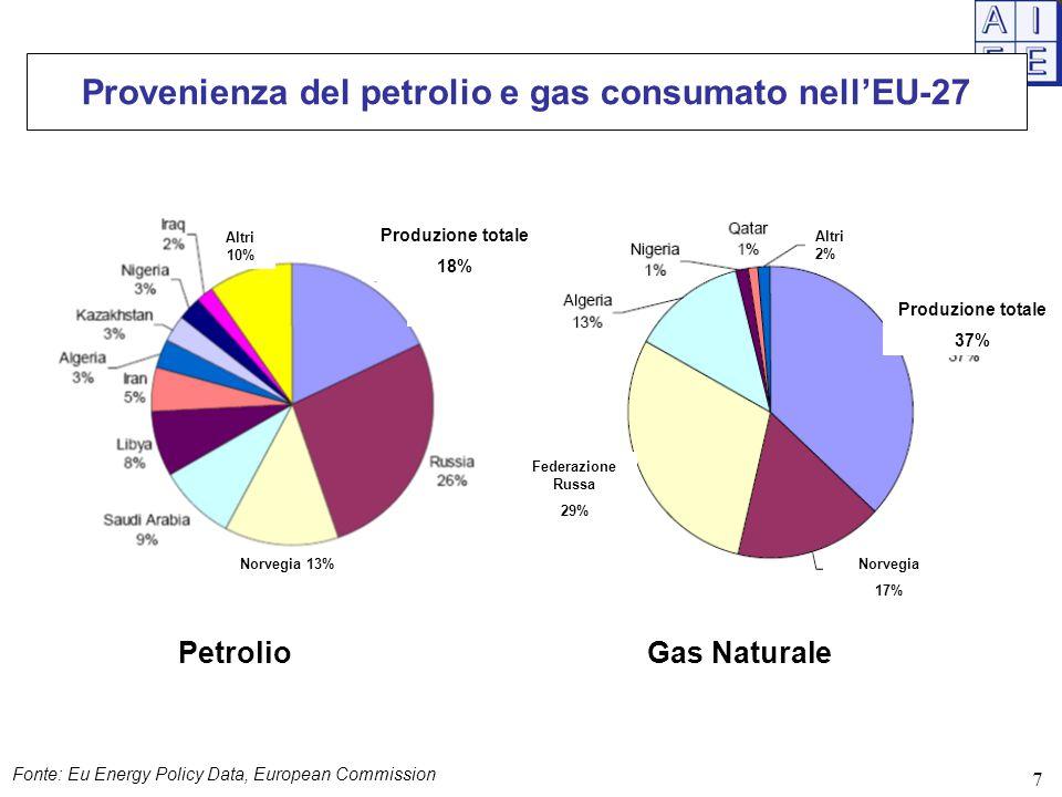 Provenienza del petrolio e gas consumato nell'EU-27 PetrolioGas Naturale Fonte: Eu Energy Policy Data, European Commission Produzione totale 18% Produzione totale 37% Altri 10% Norvegia 13%Norvegia 17% Altri 2% Federazione Russa 29% 7