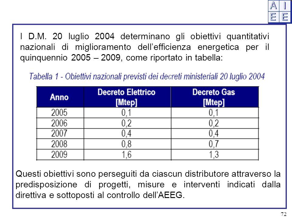 I D.M. 20 luglio 2004 determinano gli obiettivi quantitativi nazionali di miglioramento dell'efficienza energetica per il quinquennio 2005 – 2009, com