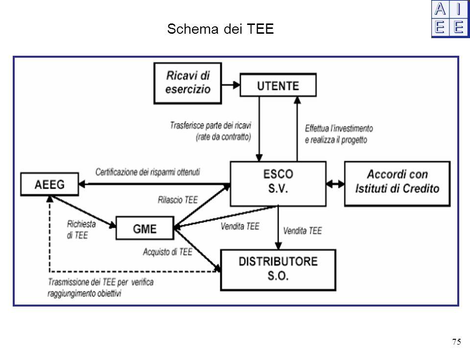 Schema dei TEE 75