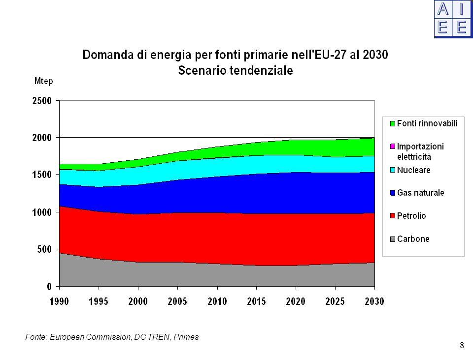 Bilancio elettrico nazionale - 2008 39