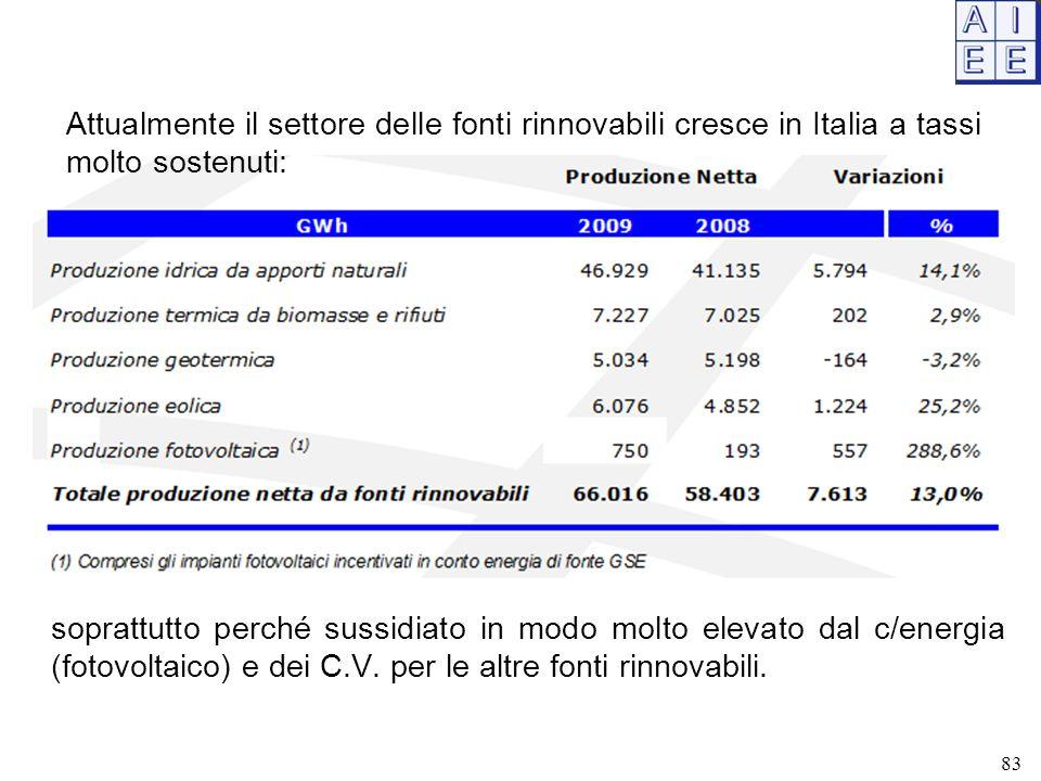 soprattutto perché sussidiato in modo molto elevato dal c/energia (fotovoltaico) e dei C.V. per le altre fonti rinnovabili. Attualmente il settore del