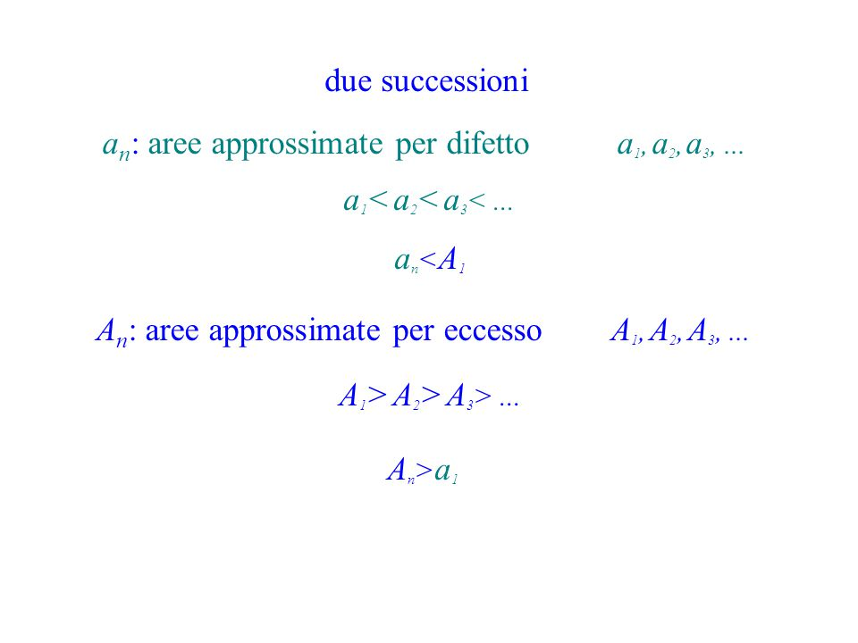 due successioni a n : aree approssimate per difettoa 1, a 2, a 3,... A n : aree approssimate per eccessoA 1, A 2, A 3,... a 1 < a 2 < a 3 <... an<A1an