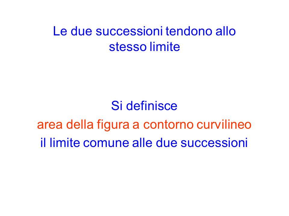 Le due successioni tendono allo stesso limite Si definisce area della figura a contorno curvilineo il limite comune alle due successioni