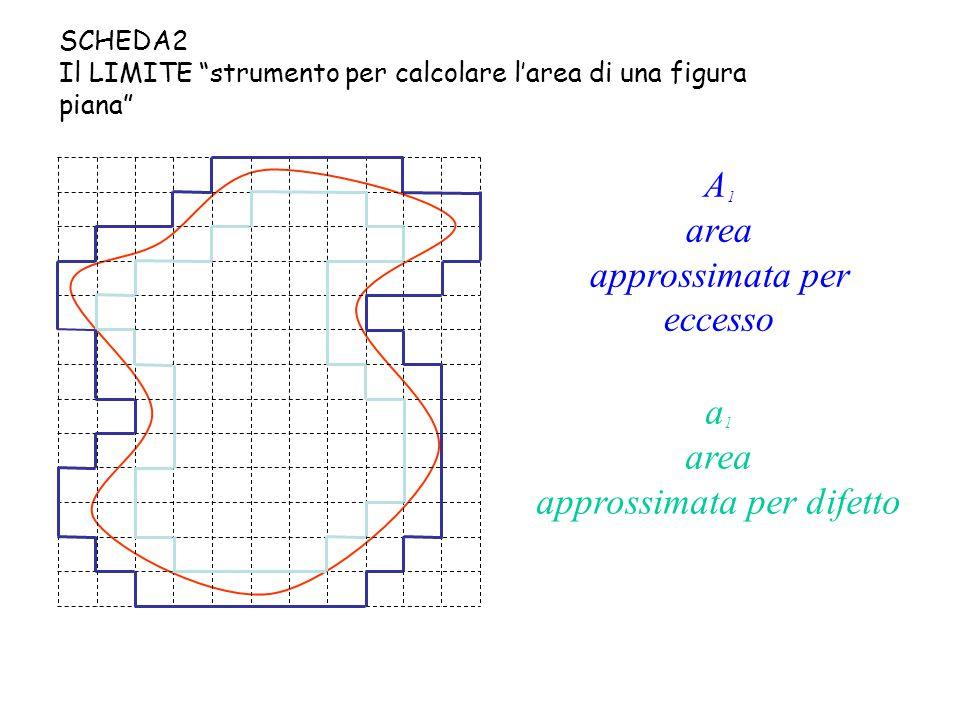 A 1 area approssimata per eccesso a 1 area approssimata per difetto SCHEDA2 Il LIMITE strumento per calcolare l'area di una figura piana