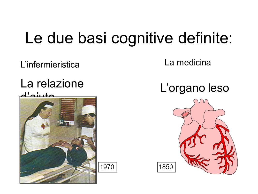 Le due basi cognitive definite: La relazione d'aiuto L'infermieristica La medicina L'organo leso 19701850