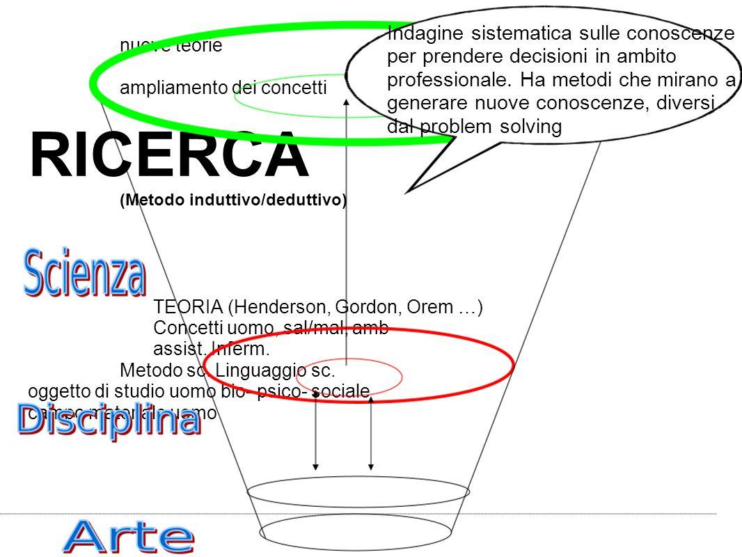 nuove teorie ampliamento dei concetti RICERCA (Metodo induttivo/deduttivo) TEORIA (Henderson, Gordon, Orem …) Concetti uomo, sal/mal, amb assist.