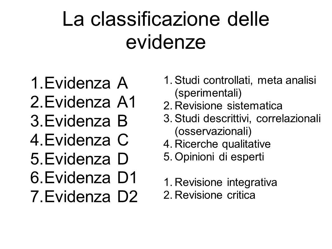 La classificazione delle evidenze 1.Evidenza A 2.Evidenza A1 3.Evidenza B 4.Evidenza C 5.Evidenza D 6.Evidenza D1 7.Evidenza D2 1.Studi controllati, meta analisi (sperimentali) 2.Revisione sistematica 3.Studi descrittivi, correlazionali (osservazionali) 4.Ricerche qualitative 5.Opinioni di esperti 1.Revisione integrativa 2.Revisione critica