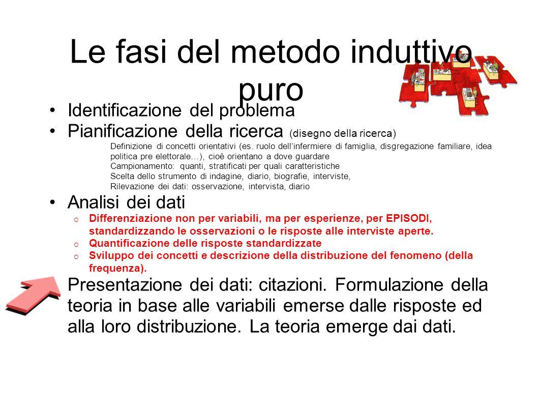 Le fasi del metodo induttivo puro Identificazione del problema Pianificazione della ricerca (disegno della ricerca) Definizione di concetti orientativi (es.