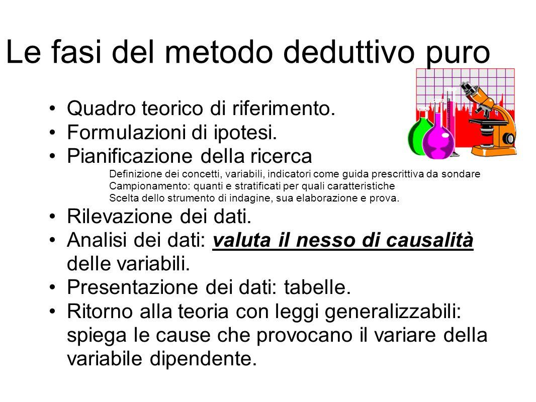 Le fasi del metodo deduttivo puro Quadro teorico di riferimento.